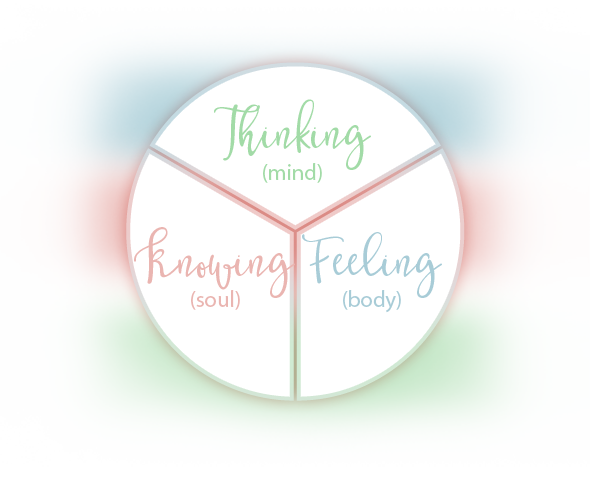 IntuitivelyYours-Thinking-Knowing-Feeling